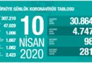 Koronavirüs'te 10 Nisan Genel Tablosu Açıklandı